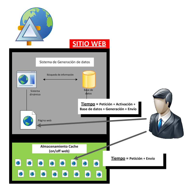 Imagen relación de acceso web con cache web