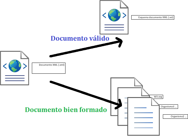 Documento xml correcto válido y bien formado