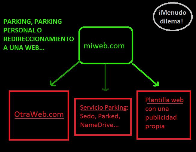Alternativas sobre el parking de dominios, cual es mejor